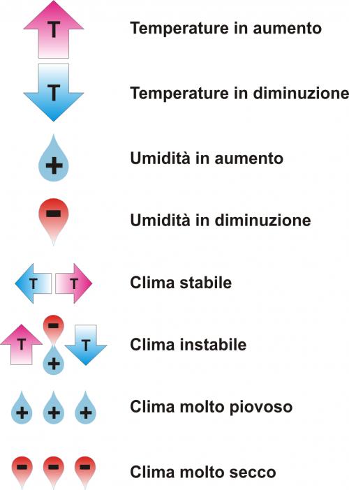 Simboli_clima